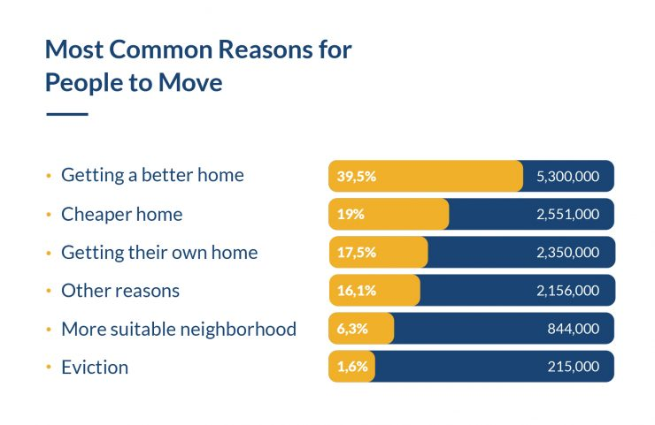 Most common reasons for people to move