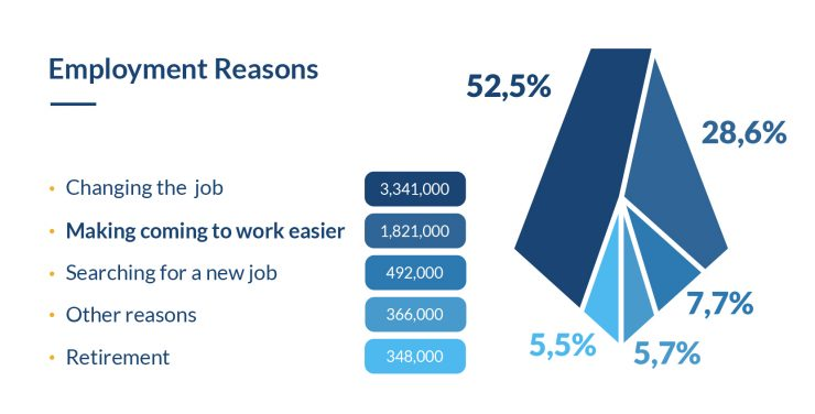 Employment Reasons