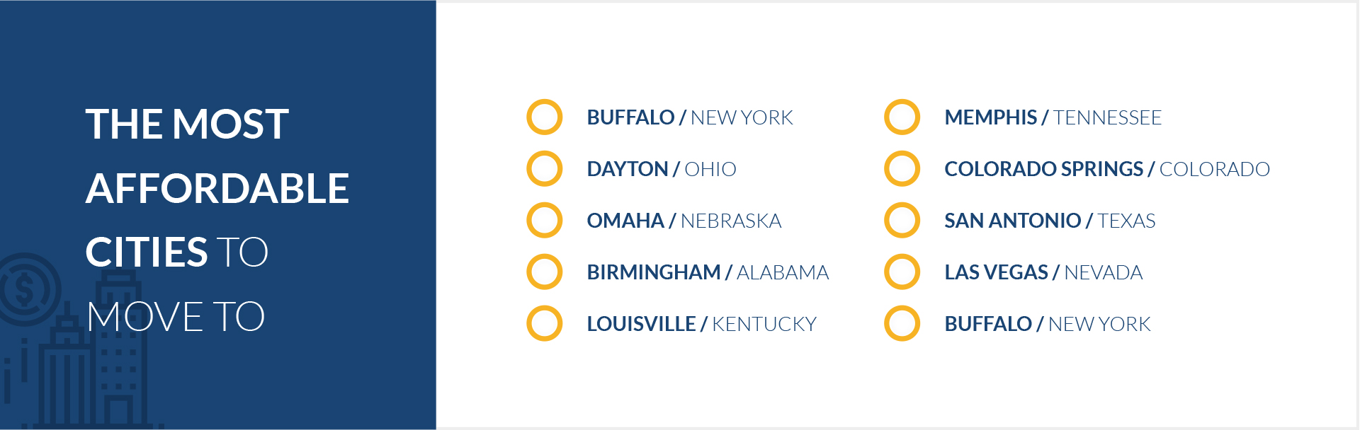 Top 10 most affordable cities to move to