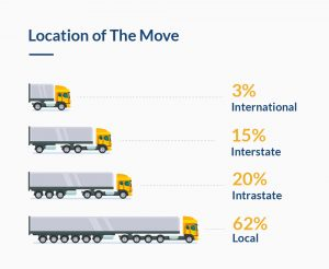 moving trucks with data