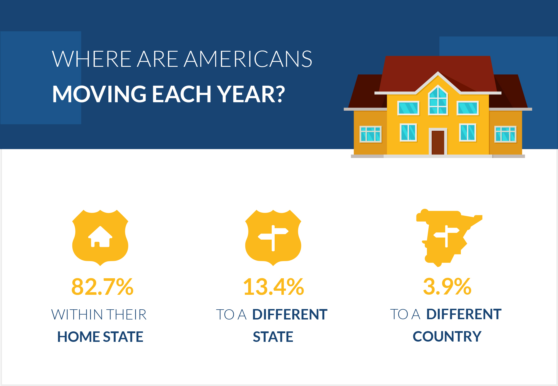Where are Americans Moving Each Year?