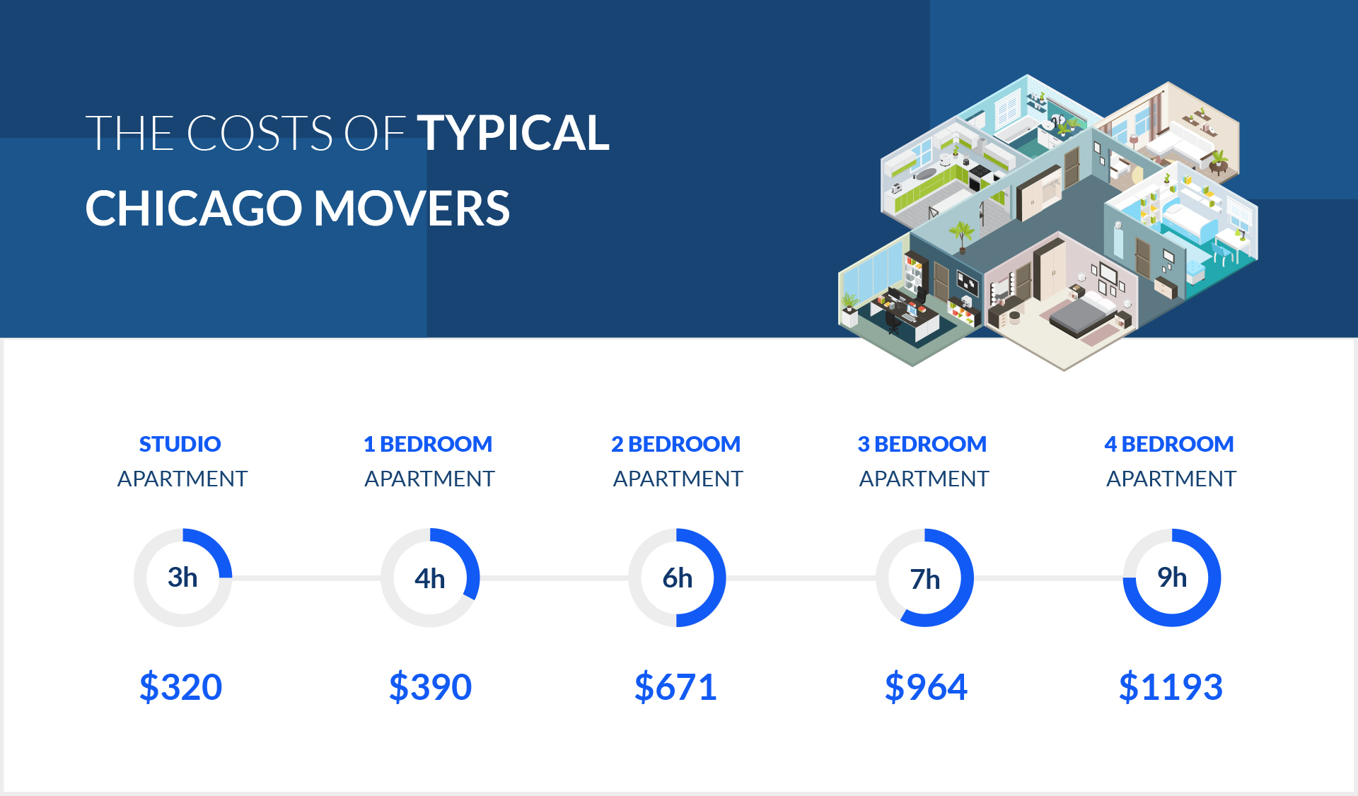 Who S Moving Into And Out Of Chicago Verified Movers